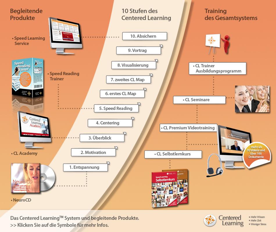 Eine Grafik, die das Centered-Learning-System veranschaulicht