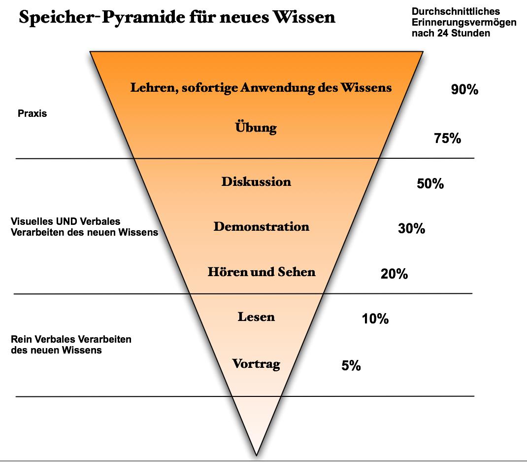 Speicherpyramide